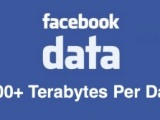 Daily Dish 8-22-12: Data Galore: Facebook, Pinterest, and Showrooming